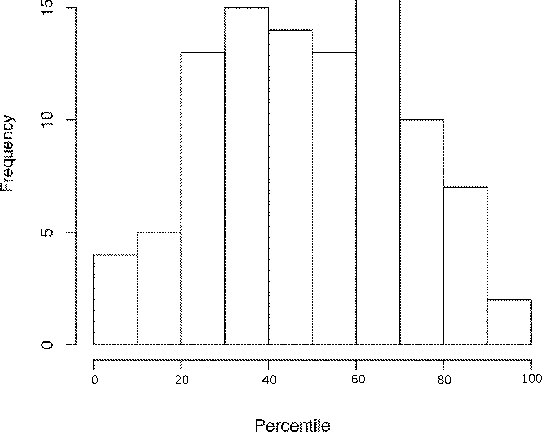 Figure 2 Histogram Of Percentiles For A Randomly Selected Output Value With Respect To SimYard