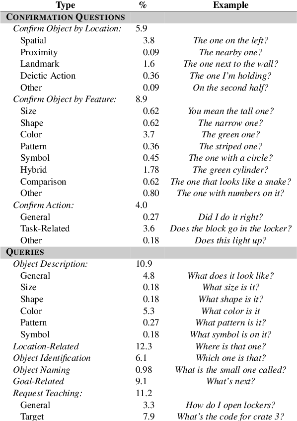 Figure 2 for How Should Agents Ask Questions For Situated Learning? An Annotated Dialogue Corpus