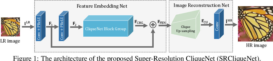 Figure 1 for Joint Sub-bands Learning with Clique Structures for Wavelet Domain Super-Resolution