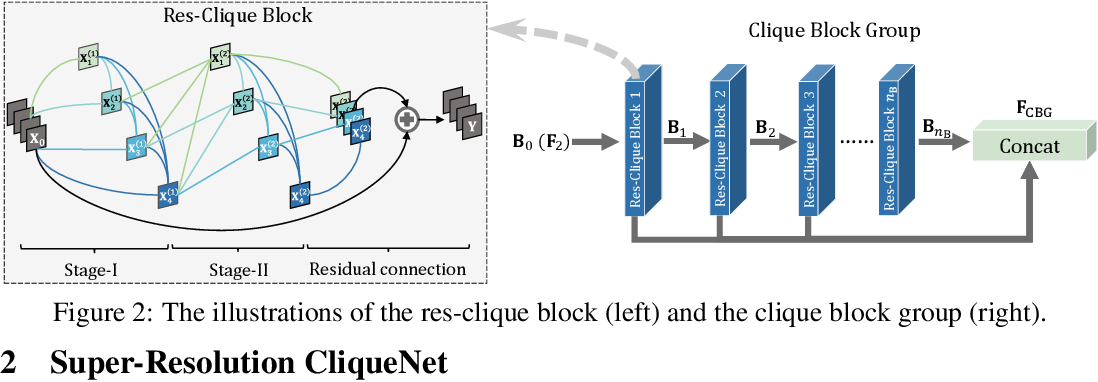 Figure 2 for Joint Sub-bands Learning with Clique Structures for Wavelet Domain Super-Resolution