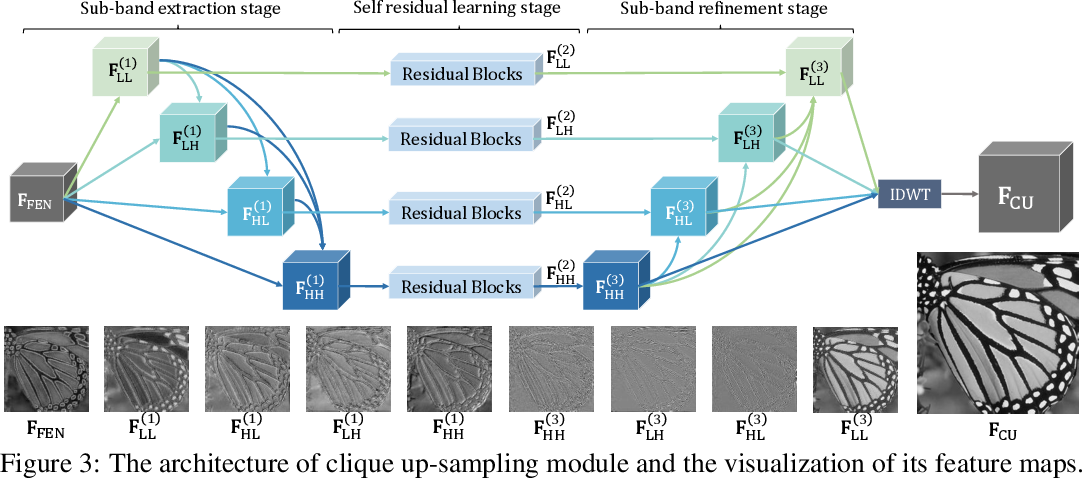 Figure 3 for Joint Sub-bands Learning with Clique Structures for Wavelet Domain Super-Resolution