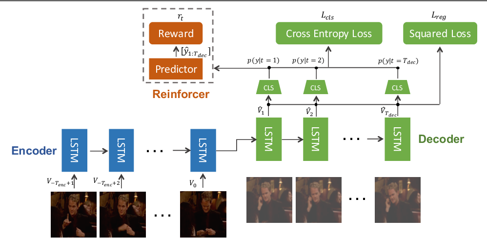 Figure 3 for RED: Reinforced Encoder-Decoder Networks for Action Anticipation