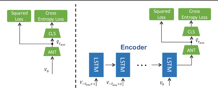 Figure 4 for RED: Reinforced Encoder-Decoder Networks for Action Anticipation