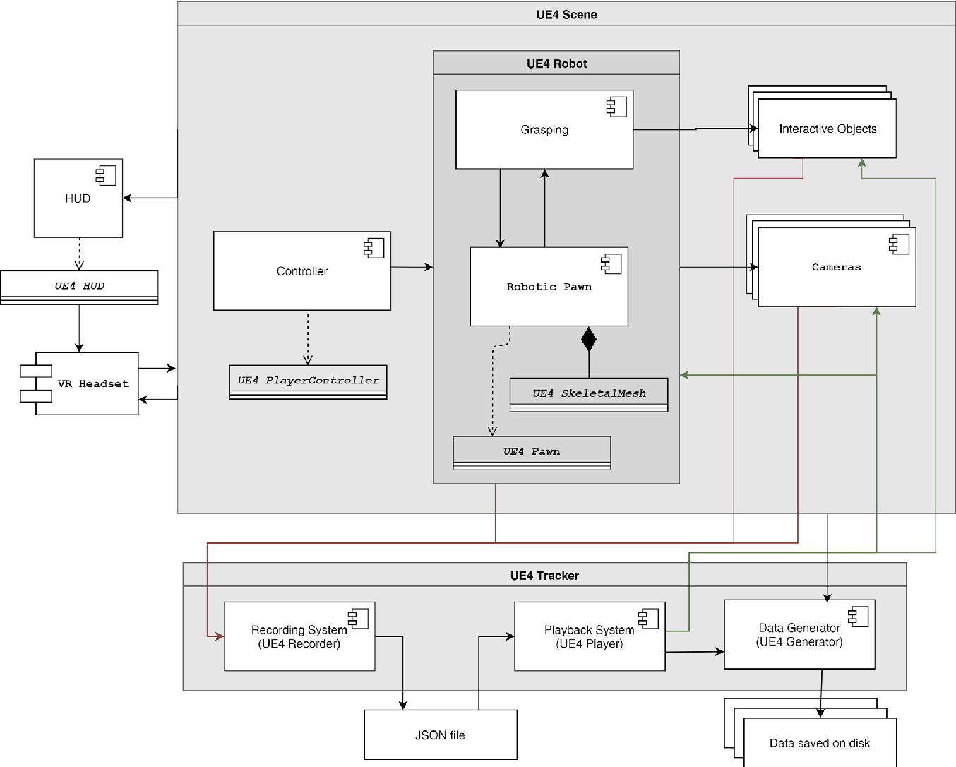 Figure 2 for UnrealROX: An eXtremely Photorealistic Virtual Reality Environment for Robotics Simulations and Synthetic Data Generation