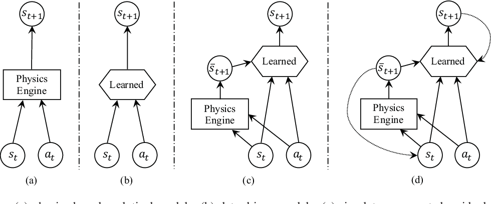 Figure 2 for Combining Physical Simulators and Object-Based Networks for Control