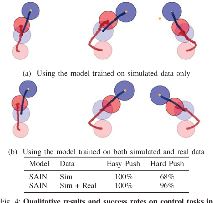 Figure 4 for Combining Physical Simulators and Object-Based Networks for Control