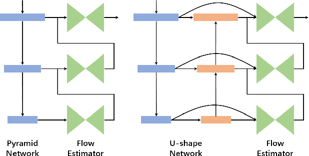 Figure 1 for FDFlowNet: Fast Optical Flow Estimation using a Deep Lightweight Network