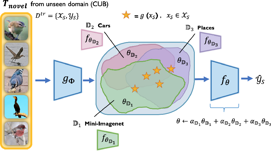 Figure 1 for Combining Domain-Specific Meta-Learners in the Parameter Space for Cross-Domain Few-Shot Classification