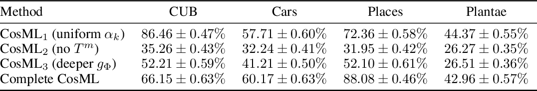 Figure 3 for Combining Domain-Specific Meta-Learners in the Parameter Space for Cross-Domain Few-Shot Classification