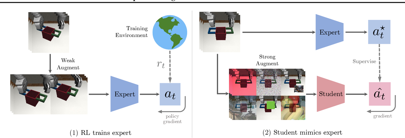 Figure 3 for SECANT: Self-Expert Cloning for Zero-Shot Generalization of Visual Policies