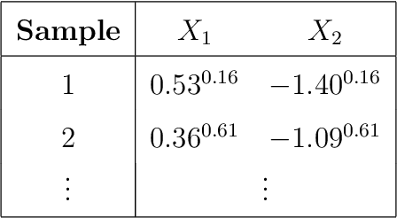 Table 4.1: An example of mixture data generated by the sampling process in Figure 4.2. Superscripts denote the time points of X1 and X2 which are typically hidden.