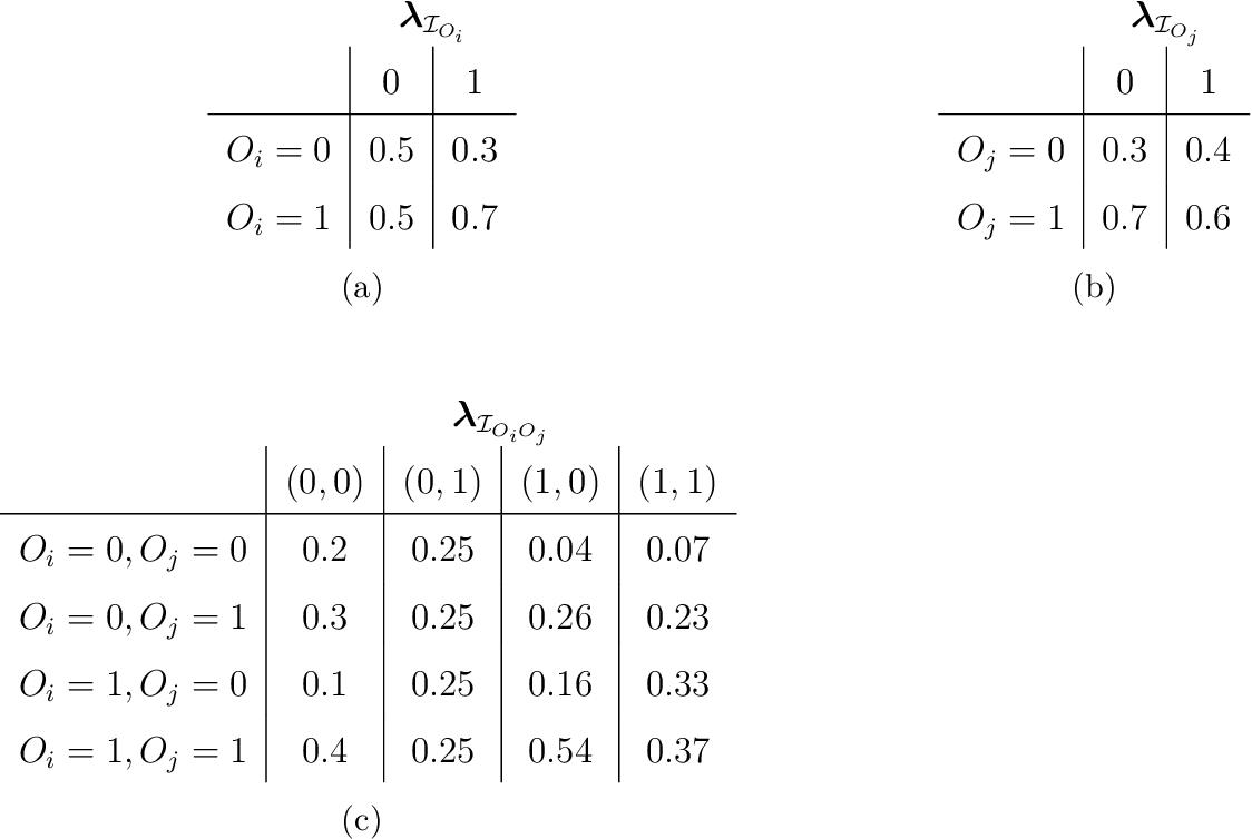 Table 4.2: Example of a situation where λIOi ⊥⊥ λIOj but Oi 6⊥⊥ Oj|λIOiOj when Oi ⊥⊥ Oj. Table entries denote values of (a) f(Oi|λIOi ), (b) f(Oj|λIOj ) and (c) f(Oi, Oj|λIOiOj ).