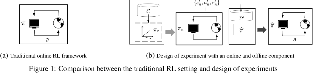 Figure 1 for Design of Experiments for Stochastic Contextual Linear Bandits