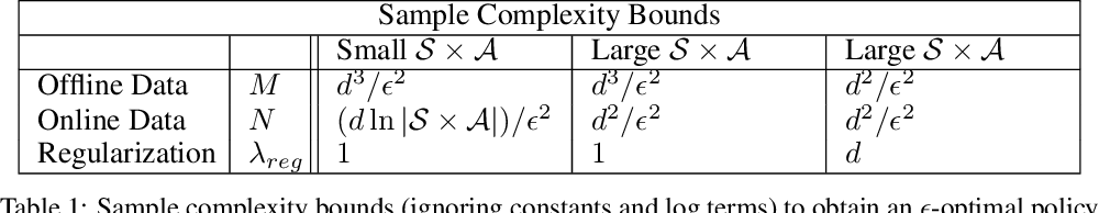 Figure 2 for Design of Experiments for Stochastic Contextual Linear Bandits