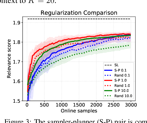 Figure 4 for Design of Experiments for Stochastic Contextual Linear Bandits