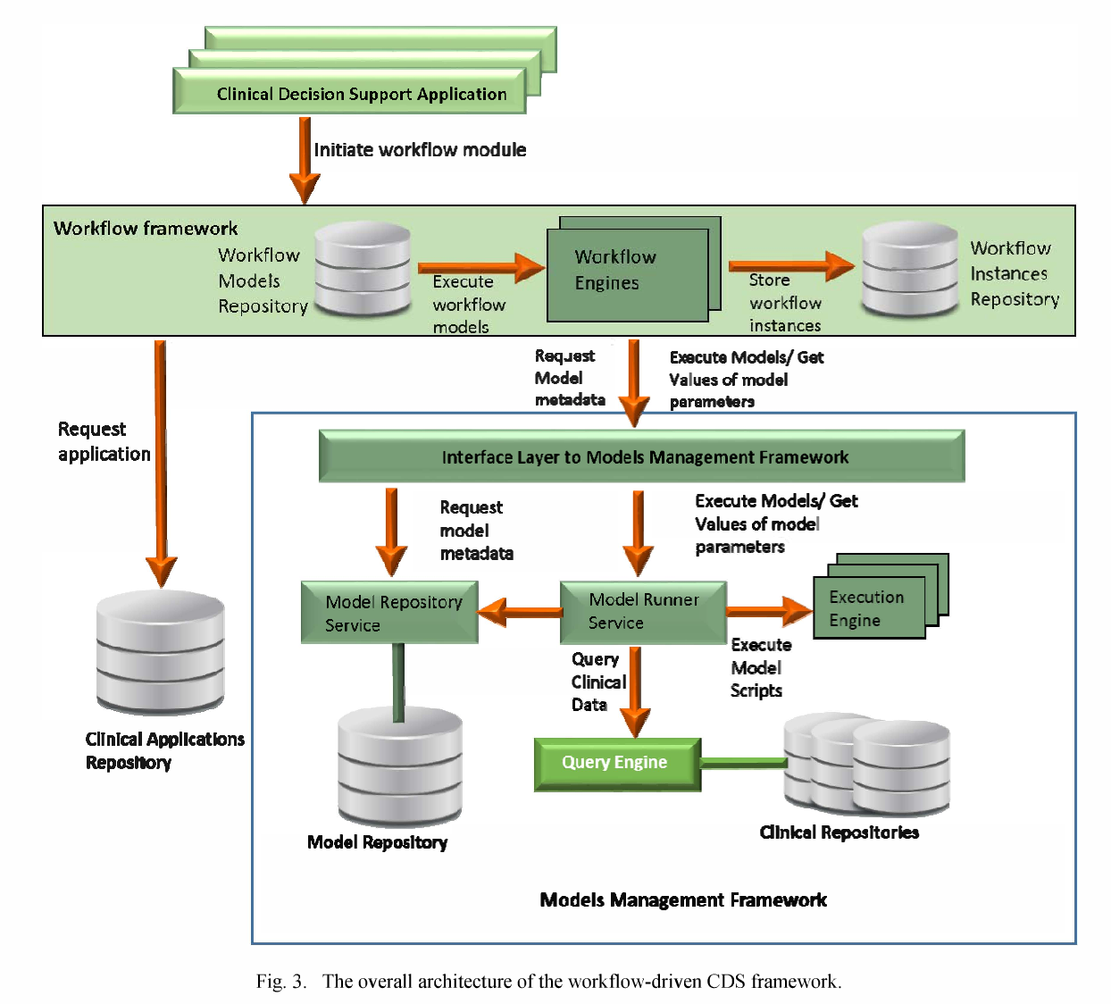 Framework for workflow driven clinical decision support in oncology figure 3 ccuart Gallery