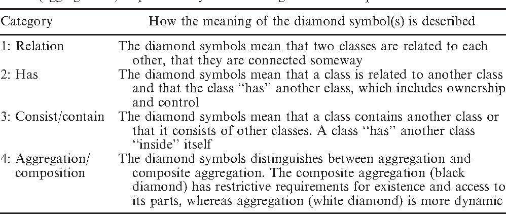Students Different Understandings Of Class Diagrams Semantic Scholar