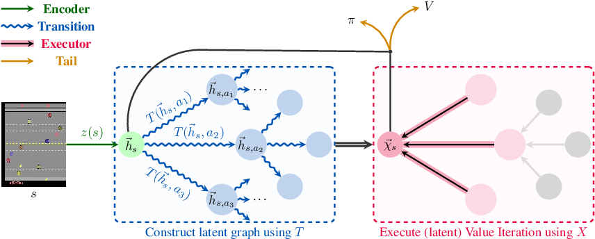 Figure 1 for Neural Algorithmic Reasoners are Implicit Planners