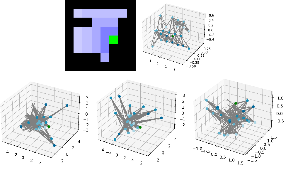 Figure 4 for Neural Algorithmic Reasoners are Implicit Planners