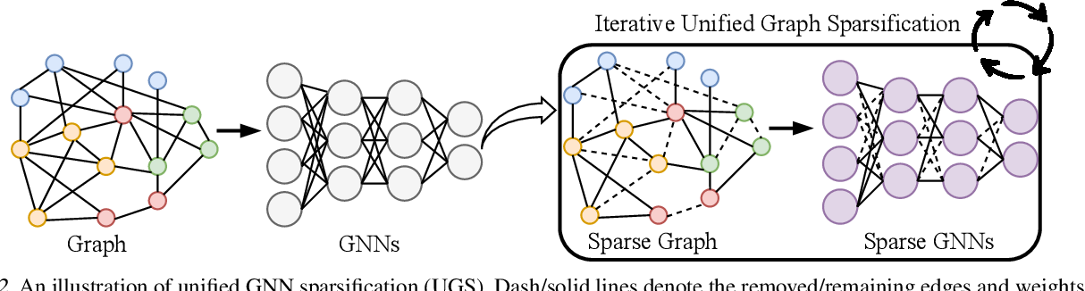 Figure 3 for A Unified Lottery Ticket Hypothesis for Graph Neural Networks