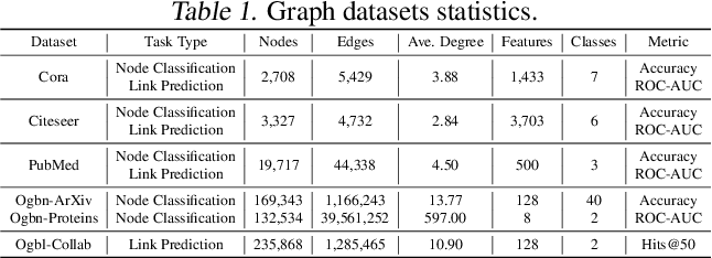 Figure 2 for A Unified Lottery Ticket Hypothesis for Graph Neural Networks
