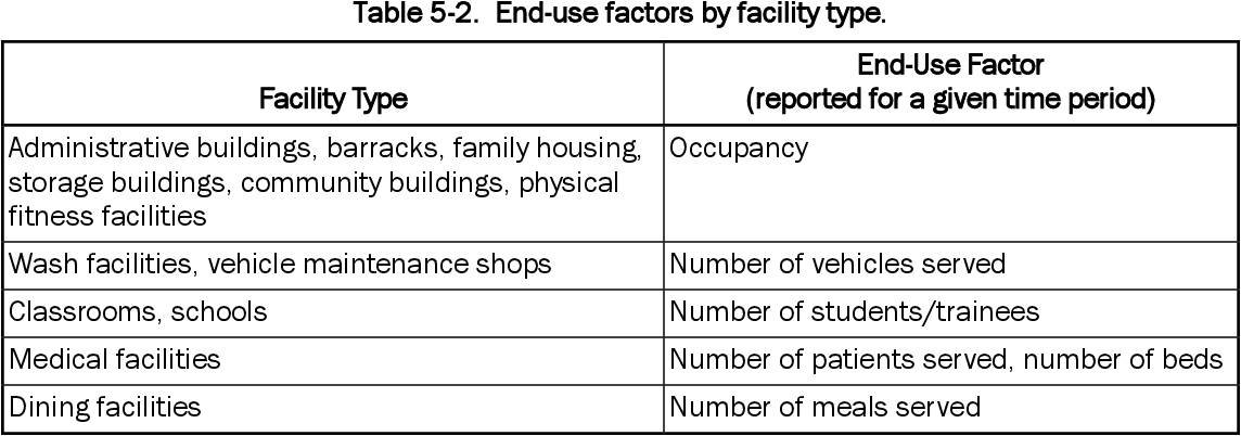 Table 4-12 from Water Use Intensity at U S  Army Facilities : An