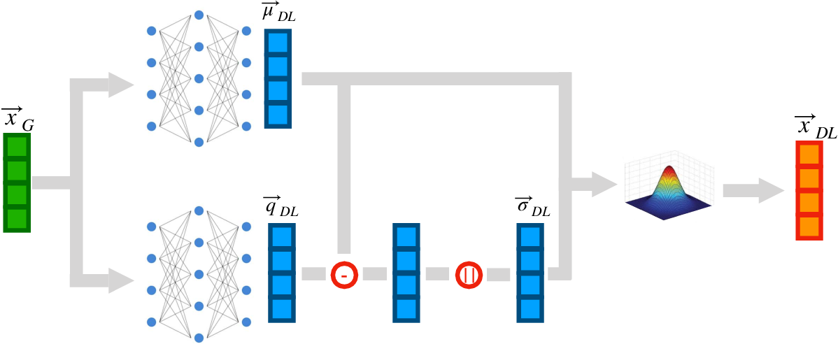Figure 2 for Data Augmentation at the LHC through Analysis-specific Fast Simulation with Deep Learning