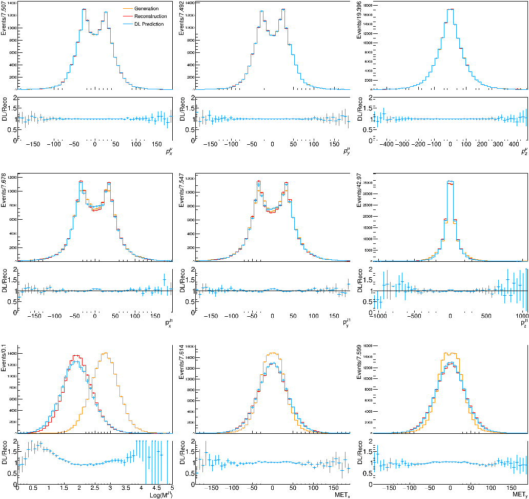 Figure 3 for Data Augmentation at the LHC through Analysis-specific Fast Simulation with Deep Learning