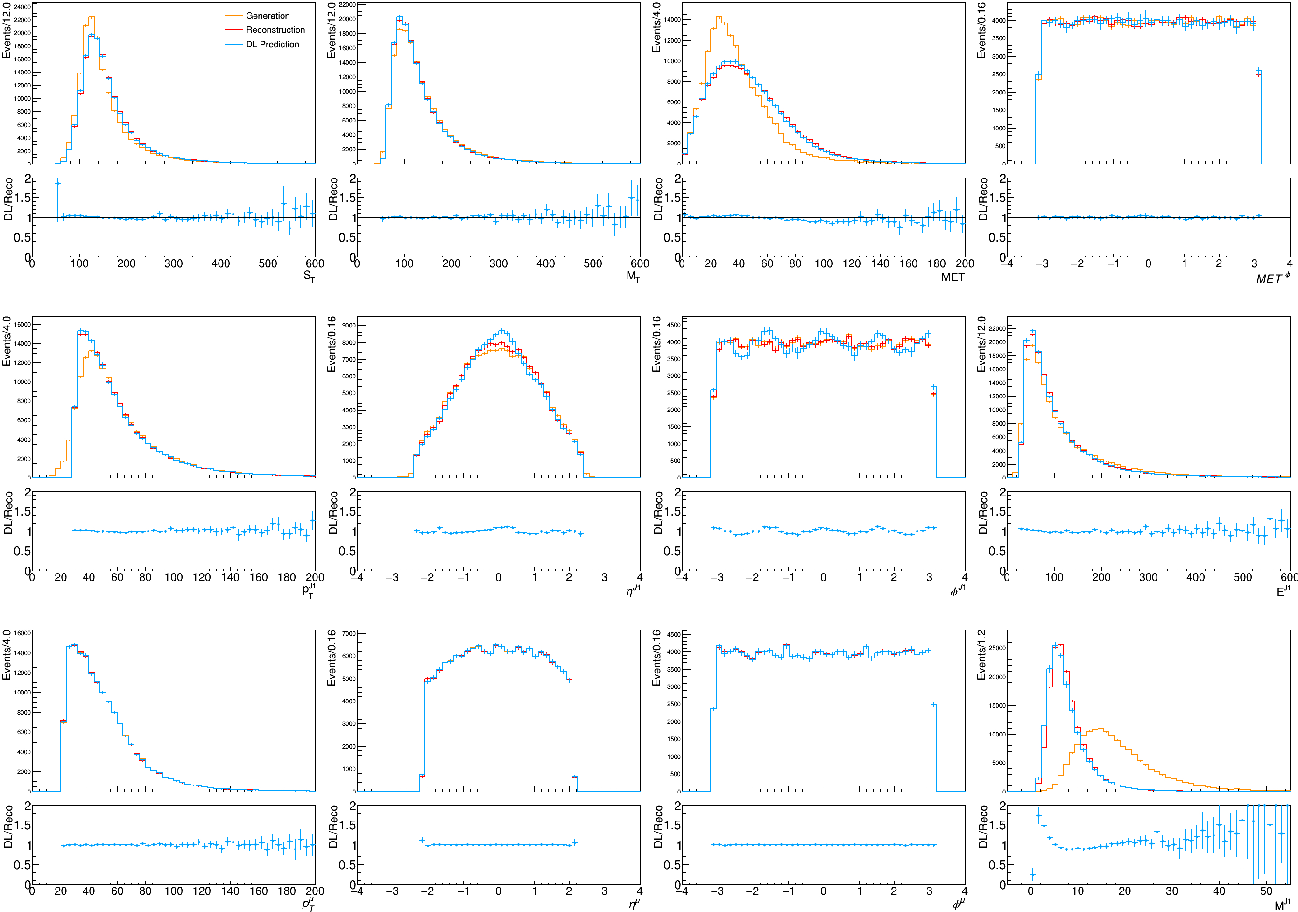 Figure 4 for Data Augmentation at the LHC through Analysis-specific Fast Simulation with Deep Learning