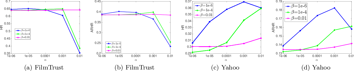 Figure 4 for Top-N Recommendation on Graphs