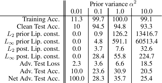 Figure 1 for The Effect of Prior Lipschitz Continuity on the Adversarial Robustness of Bayesian Neural Networks