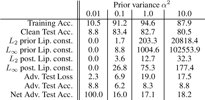 Figure 2 for The Effect of Prior Lipschitz Continuity on the Adversarial Robustness of Bayesian Neural Networks