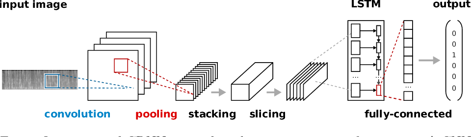 Figure 1 for Language Identification Using Deep Convolutional Recurrent Neural Networks