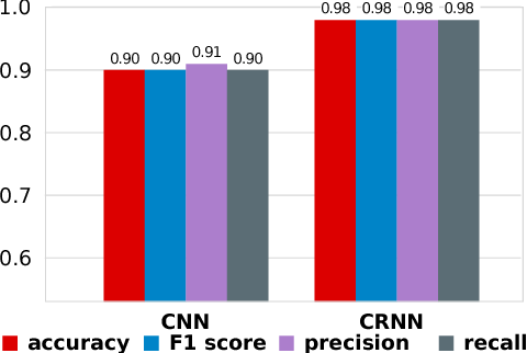 Figure 3 for Language Identification Using Deep Convolutional Recurrent Neural Networks