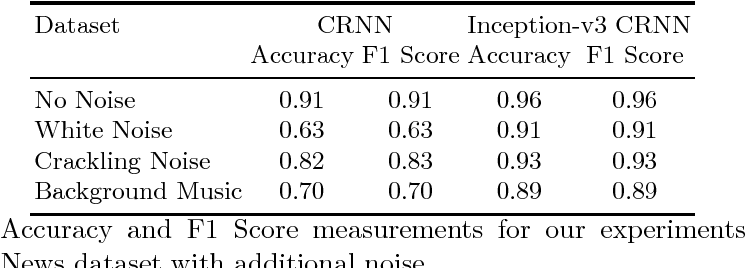 Figure 2 for Language Identification Using Deep Convolutional Recurrent Neural Networks