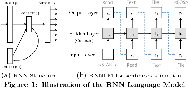Figure 1 for Deep API Learning