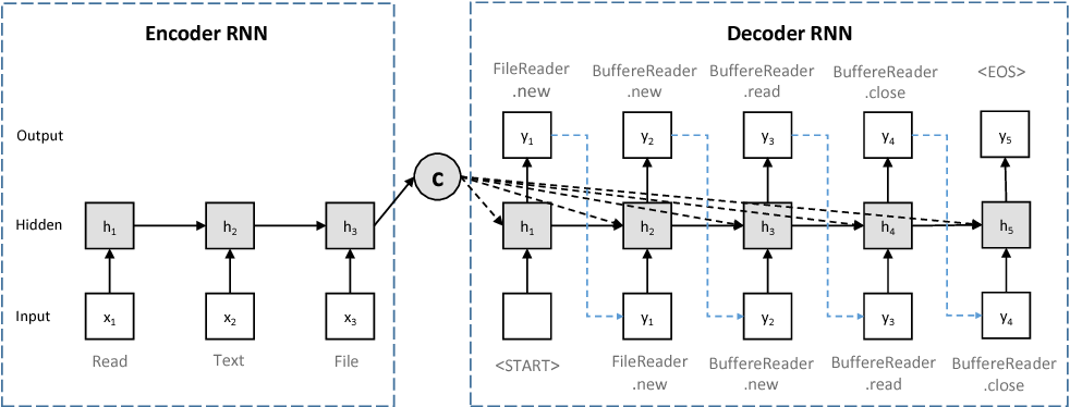 Figure 3 for Deep API Learning