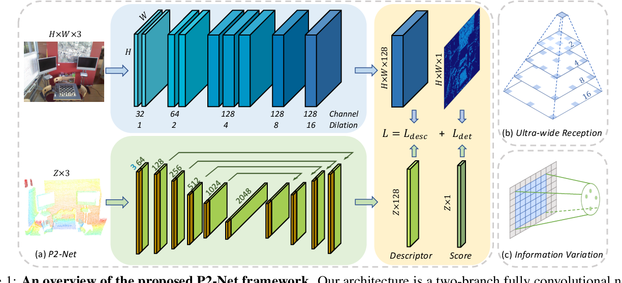 Figure 1 for P2-Net: Joint Description and Detection of Local Features for Pixel and Point Matching