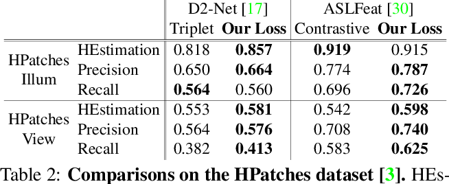Figure 4 for P2-Net: Joint Description and Detection of Local Features for Pixel and Point Matching