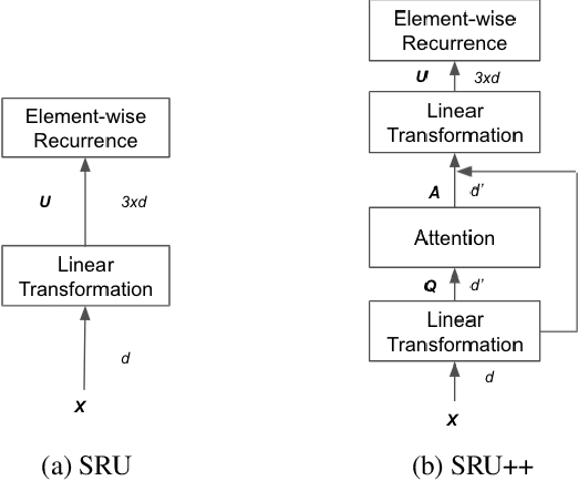 Figure 1 for SRU++: Pioneering Fast Recurrence with Attention for Speech Recognition