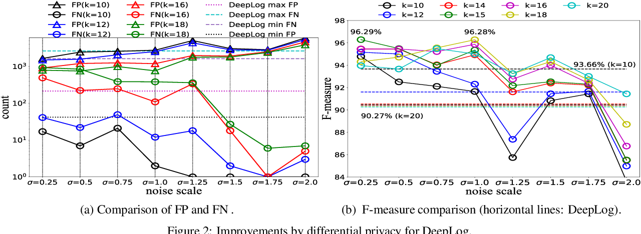 Figure 2 for Robust Anomaly Detection and Backdoor Attack Detection Via Differential Privacy