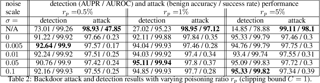 Figure 3 for Robust Anomaly Detection and Backdoor Attack Detection Via Differential Privacy
