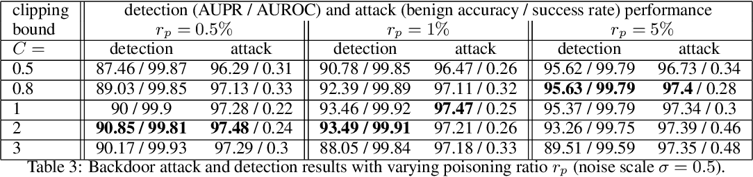 Figure 4 for Robust Anomaly Detection and Backdoor Attack Detection Via Differential Privacy