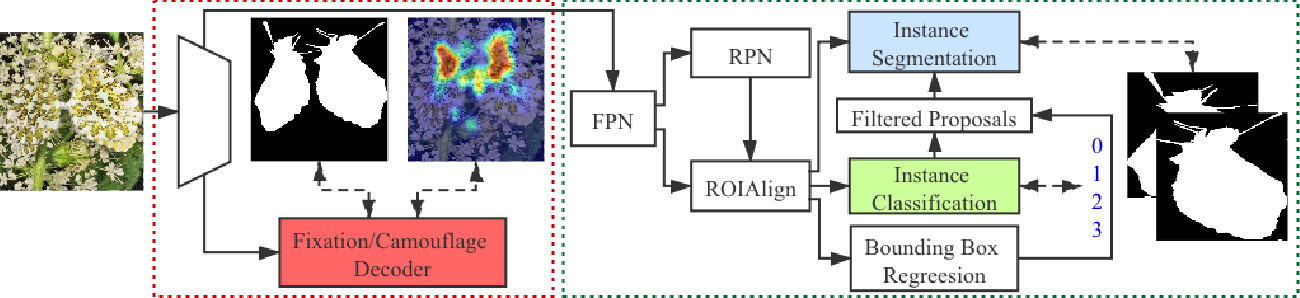 Figure 2 for Simultaneously Localize, Segment and Rank the Camouflaged Objects