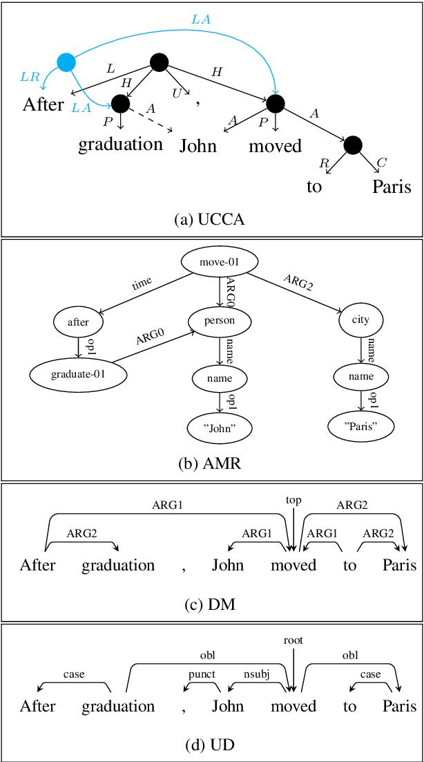 Figure 1 for Multitask Parsing Across Semantic Representations