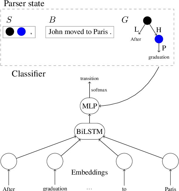 Figure 3 for Multitask Parsing Across Semantic Representations