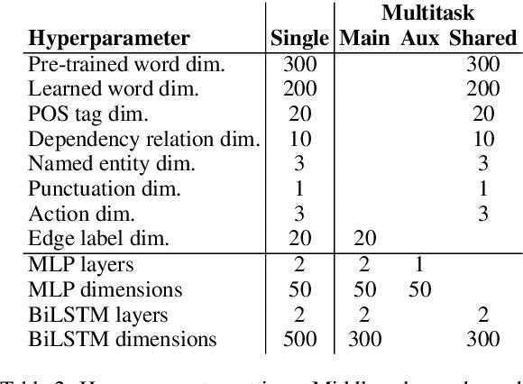 Figure 4 for Multitask Parsing Across Semantic Representations