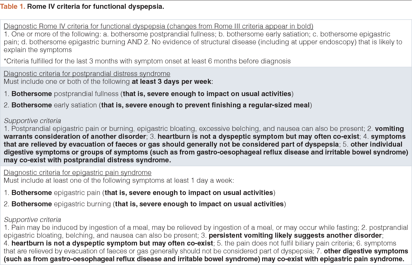 PDF] The management of functional dyspepsia in clinical practice