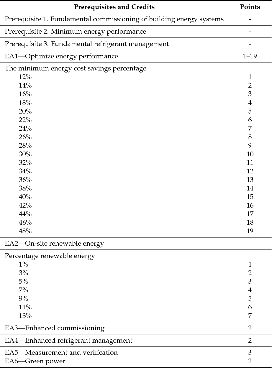 Assessment Of Energy Credits In Leed Certified Buildings Based On