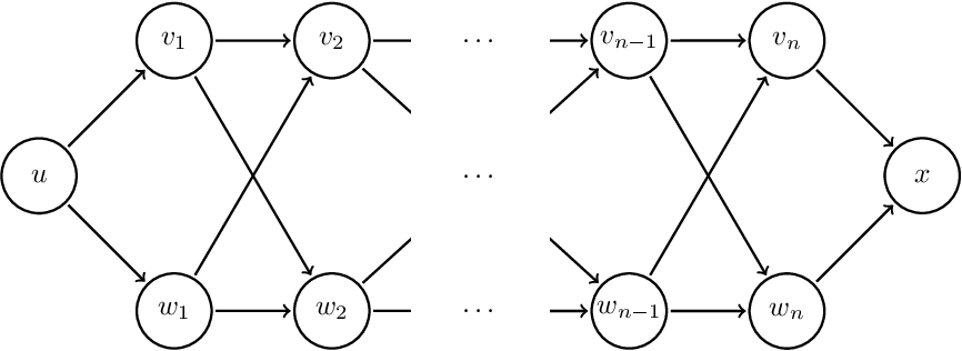 Figure 2 for Axiom Pinpointing